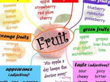 Synthesis of English vocabulary on many topics