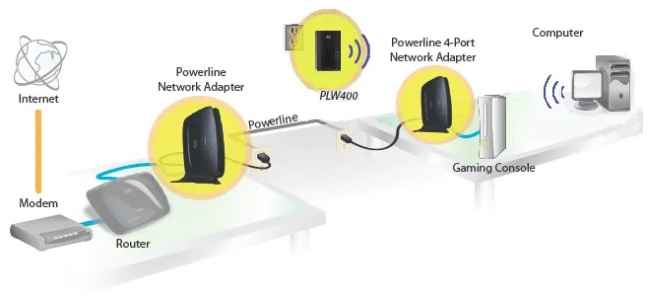 Install wifi and powerline adapter on a PC better than 3
