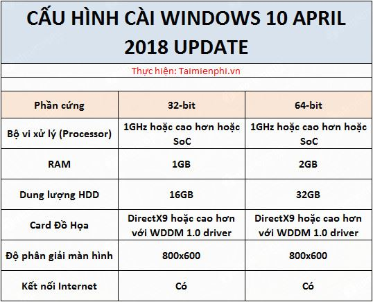 Install Windows 10 April 2018 update system requirements 2