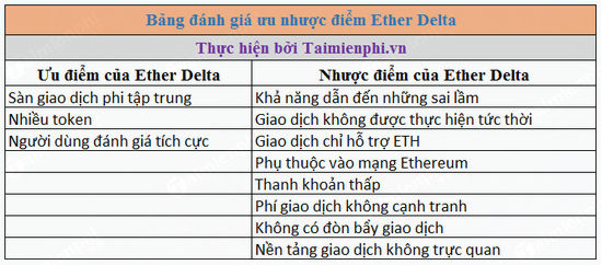 ether delta ether trading 2