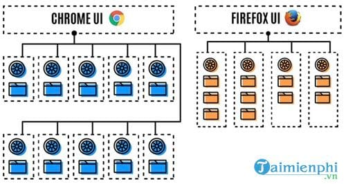 firefox quantum ton it ram more interface with new tab many choices 7