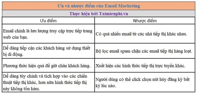 learn email marketing 2