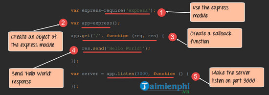 Familiarize yourself with the express framework in node js 2