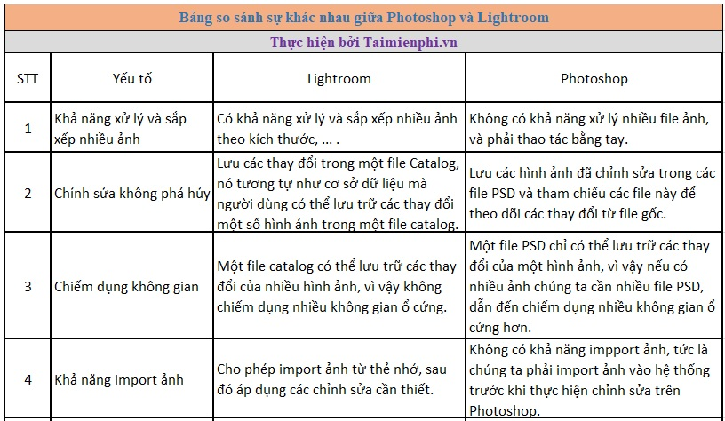 photoshop and lightroom are different 3