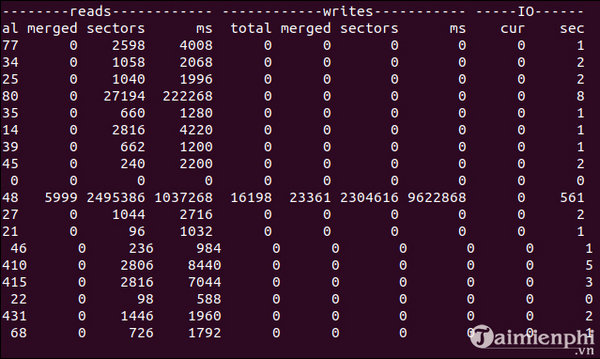 Using vmstat command on linux 19