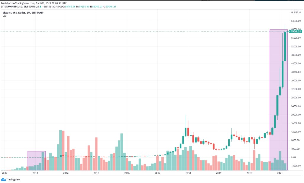 Bitcoin Closed Six Green Monthly Candles For The First Time Since 2013 Scc